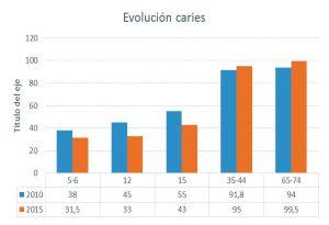 Gráfico de evolución de la caries.