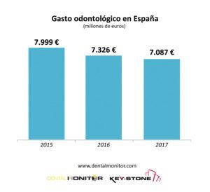 Gasto Odontológico en España.