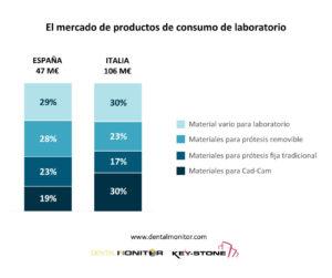 Mercado del laboratorio
