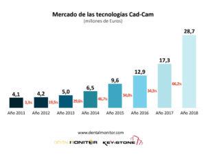 Tecnología CAD/CAM