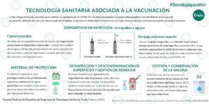 Tecnología sanitaria vacunación