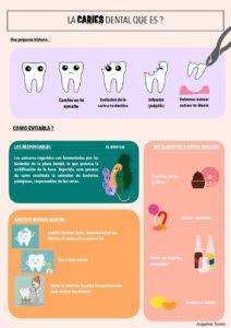 CEU Caries dental
