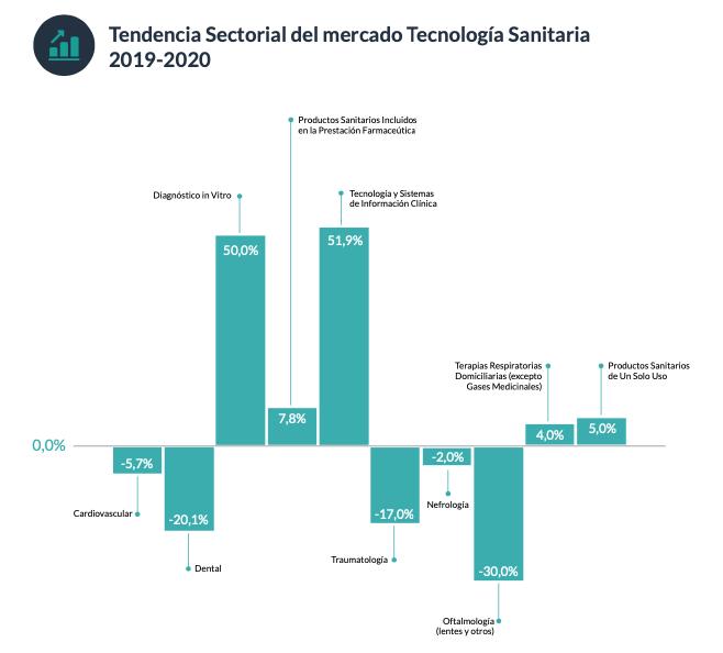 Datos de facturación del sector dental y de tecnología sanitaria