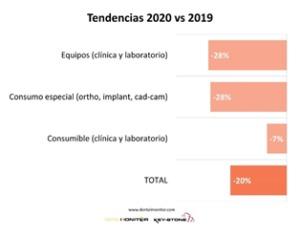 Comparativa año 2019 y 2020.