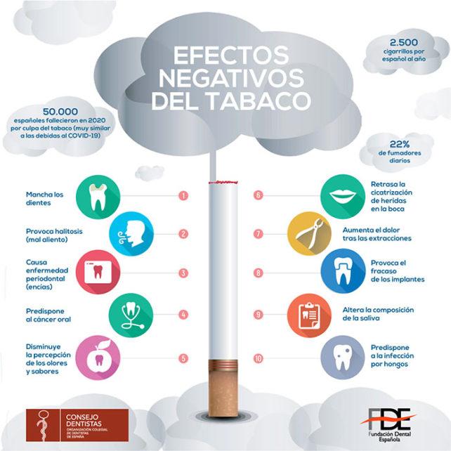 Infografía de los efectos del tabaco en la salud oral
