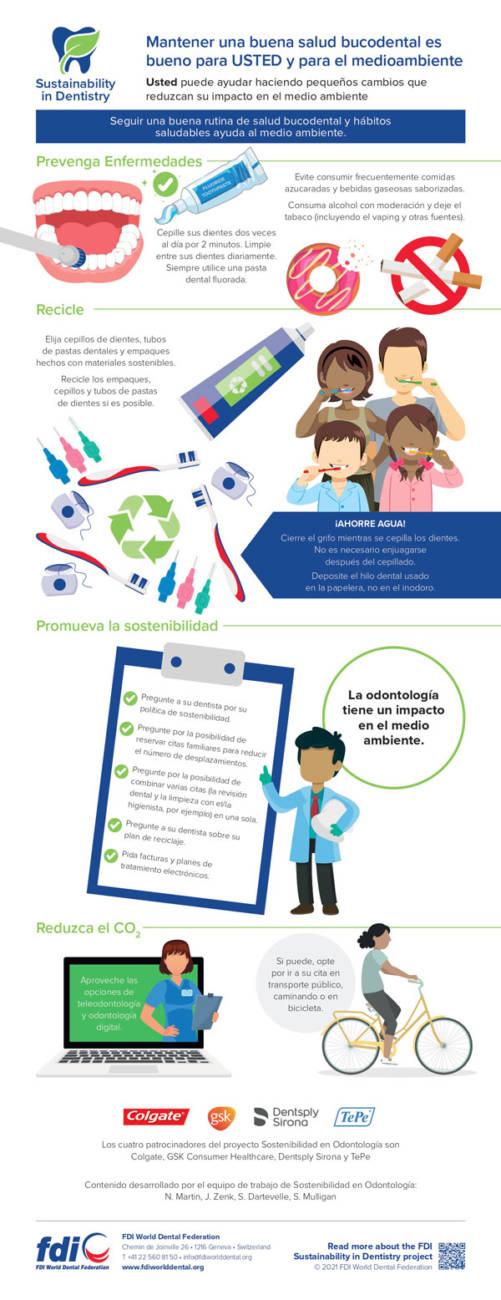 Infografía sobre el proyecto Sostenibilidad en Odontología, diseñada por la FDI