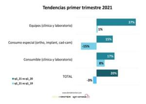 Primer trimestre de 2021 en el mercado odontológico español.