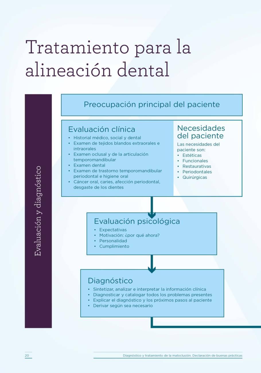 Tratamiento para la alineación dental.