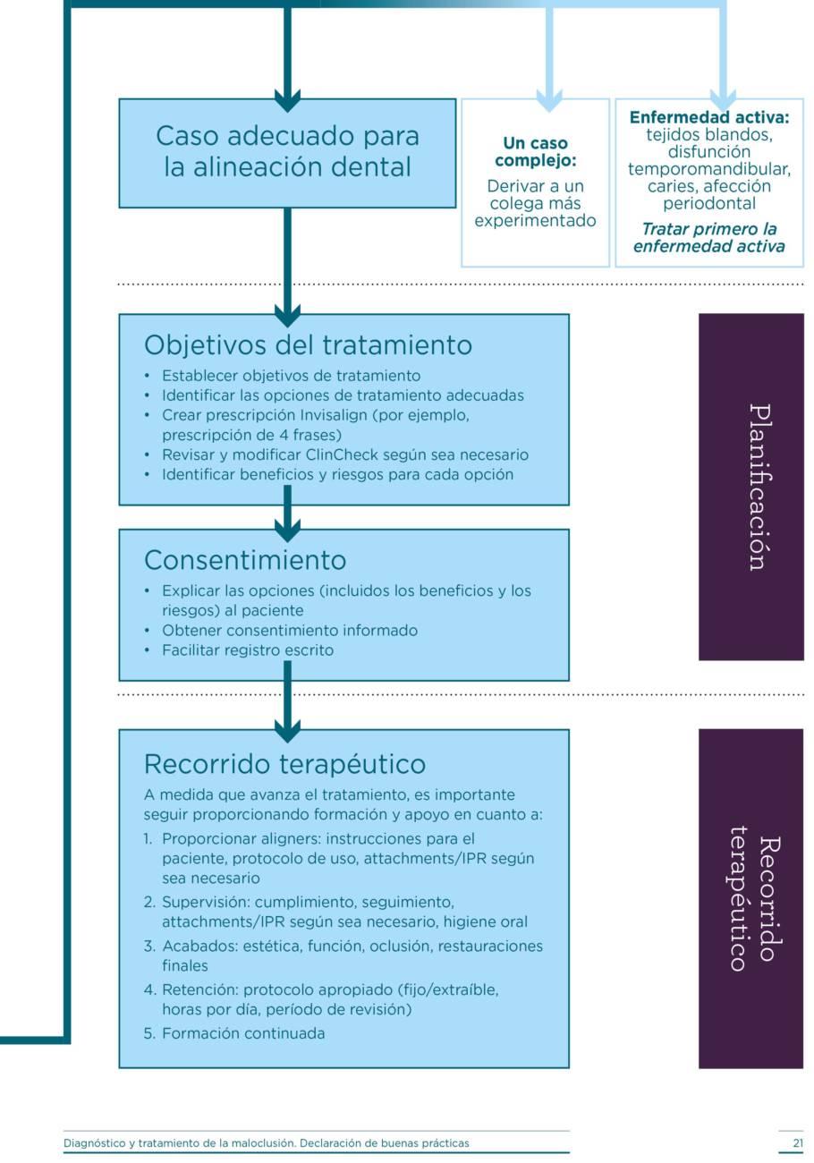 Tratamiento para la alineación dental (parte 2)