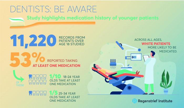 Infografía sobre los medicamentos y salud bucodental