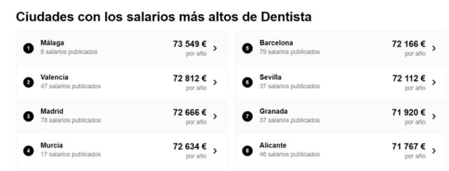 Salarios de dentistas en España