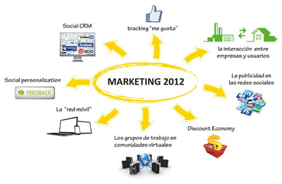 marketing2012