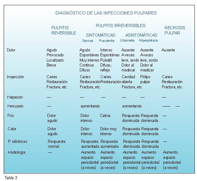 Odontalgias: diagnóstico diferencial - Gaceta Dental